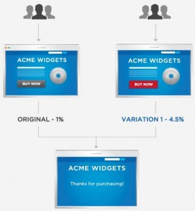 A-B testing con Optimizely