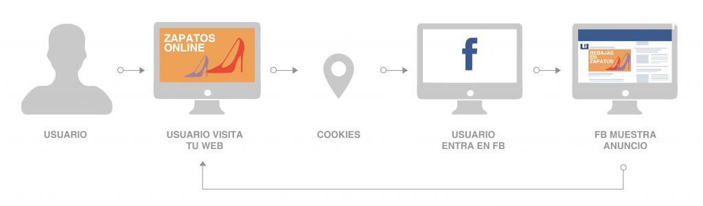 Remarketing Facebook Ads - Pixel