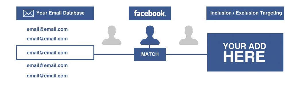 Remarketing Facebook Ads - emails