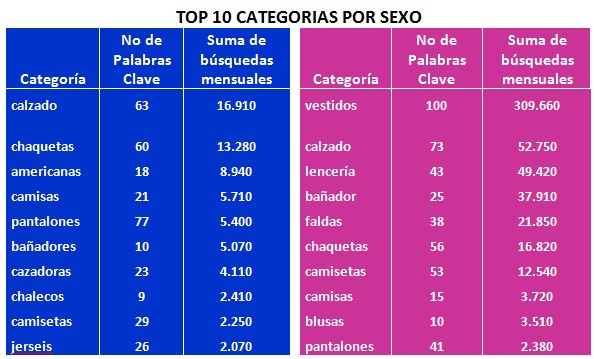 Estudio de la moda digital 2014: top 10 categorías por sexo.