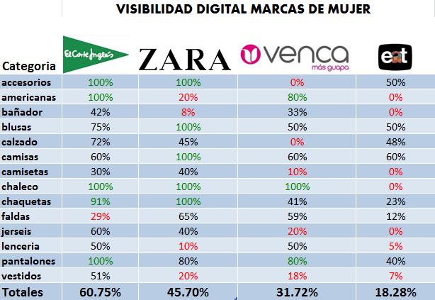 Estudio de la moda digital 2014: visibilidad de las marcas de moda de mujer.