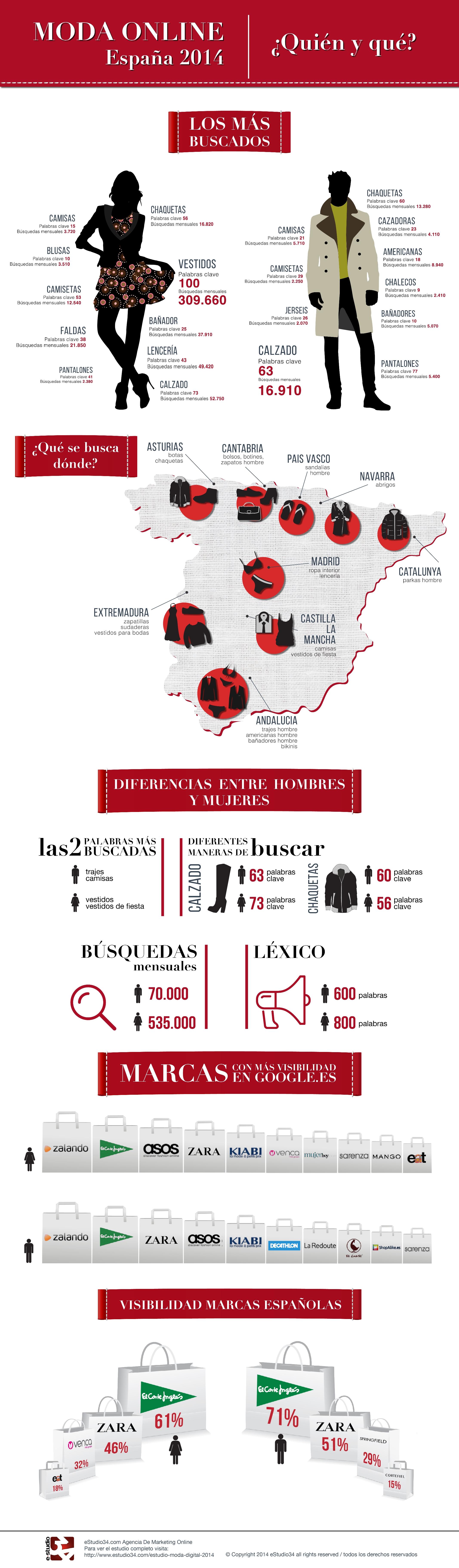 eStudio34 Infografía Moda Digital 2014