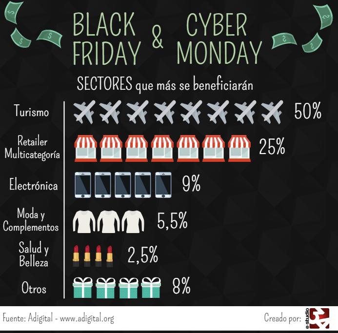 blackfriday infografía sectores