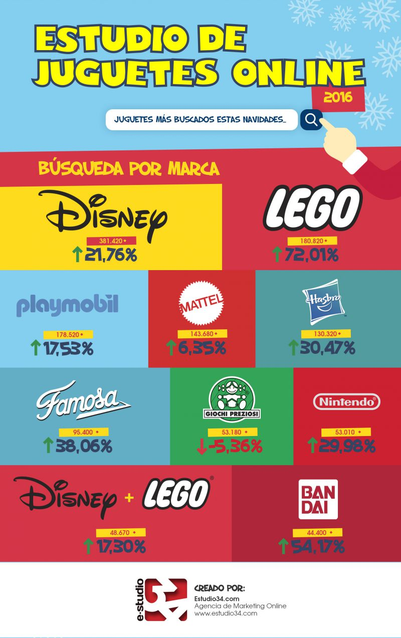 lista juguetes online 2016