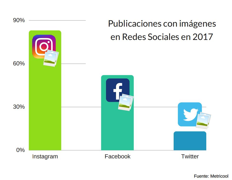 recursos visuales en social media 01