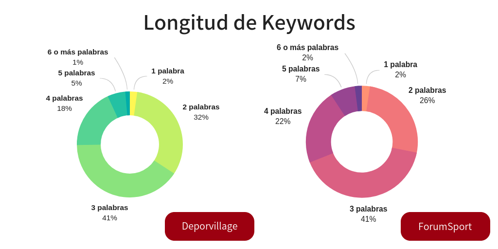 Gráfico Long tail keywords deporvillage y forumsport