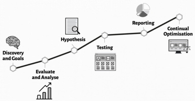 CRO process eStudio34