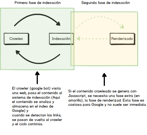 SEO, Google y Javascript: indexación