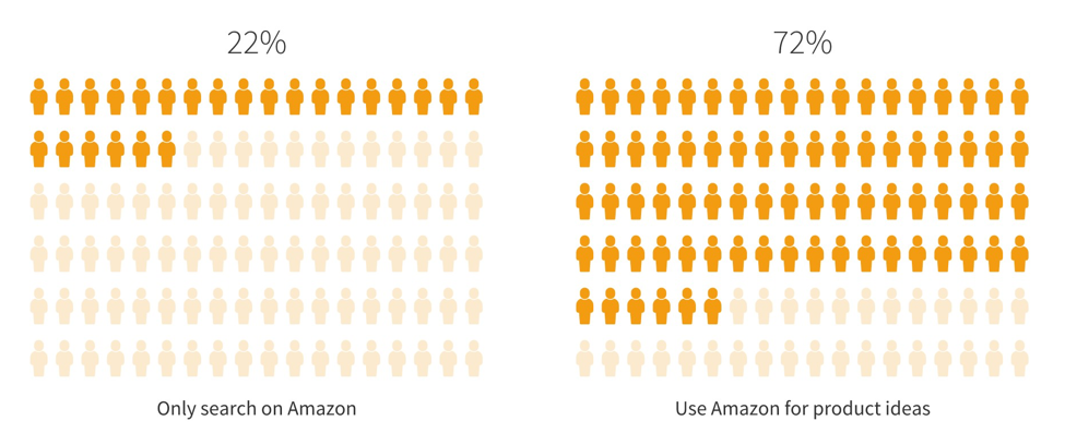 Users Amazon vs Google - eStudio34