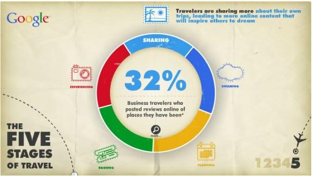 Social Ads Vacaciones verano: google fases de viaje