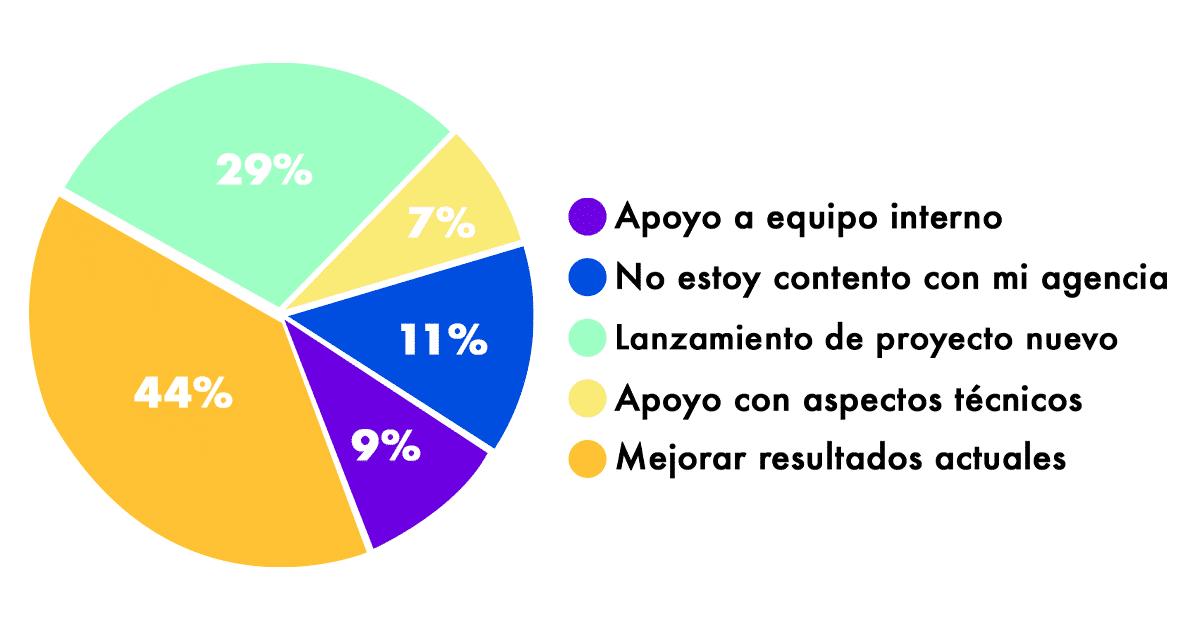 gráfico principales preocupaciones equipos marketing